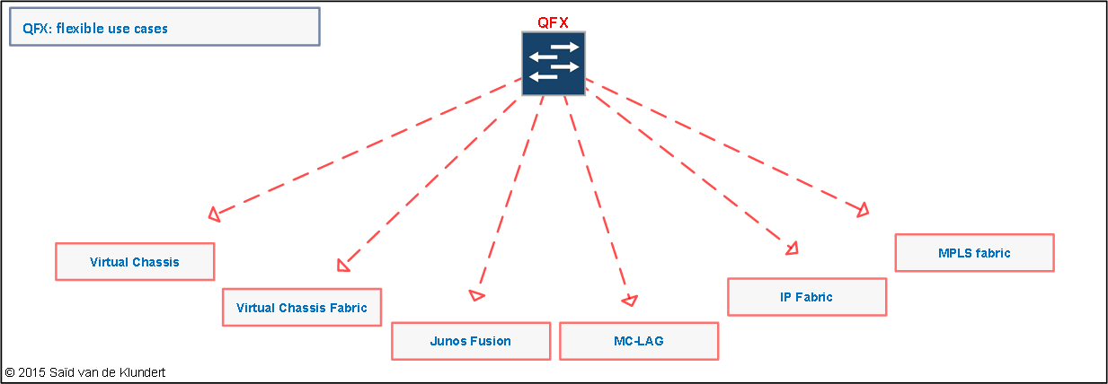 QFX network architecture options