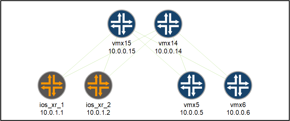 juniper and ios xr BGP configuration