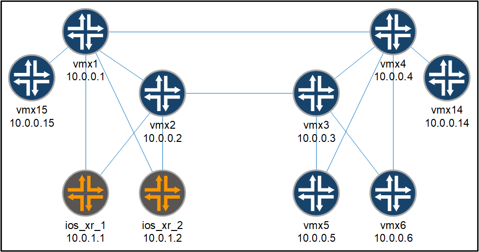 juniper and ios xr topology