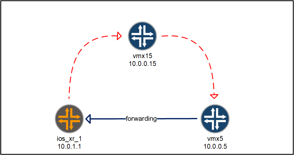 Juniper to IOS XR forwarding