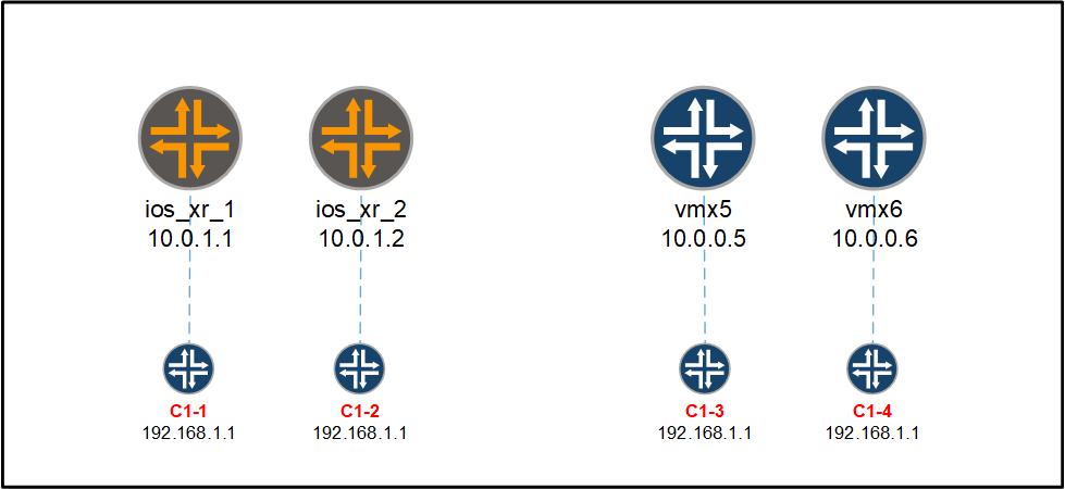 juniper and ios xr vpn topology