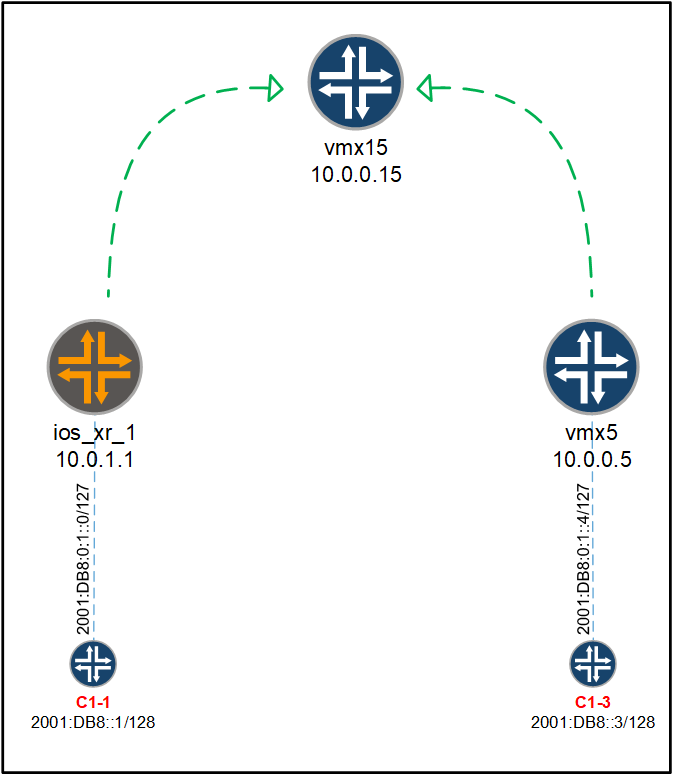 juniper and ios xr Verify the 6VPE VPN